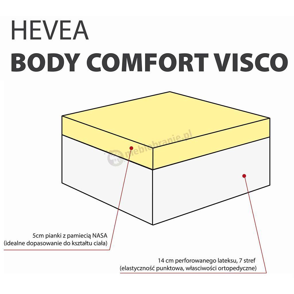 Wnętrze materaca Body Comfort