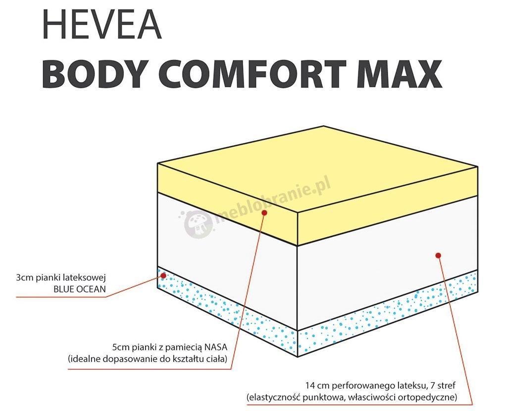 Wnętrze materaca Body Comfort Max